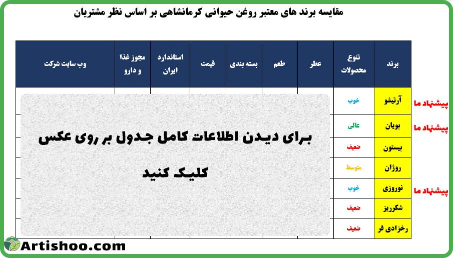 بهترین-روغن-حیوانی-کرمانشاه-3